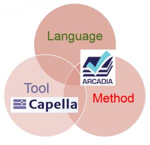 MBSE avec Arcadia et Capella